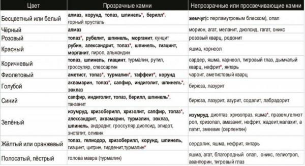 Ювелирные камни классификация