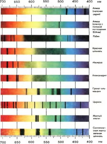 Спектр поглощения это светлые линии имеющие разный цвет