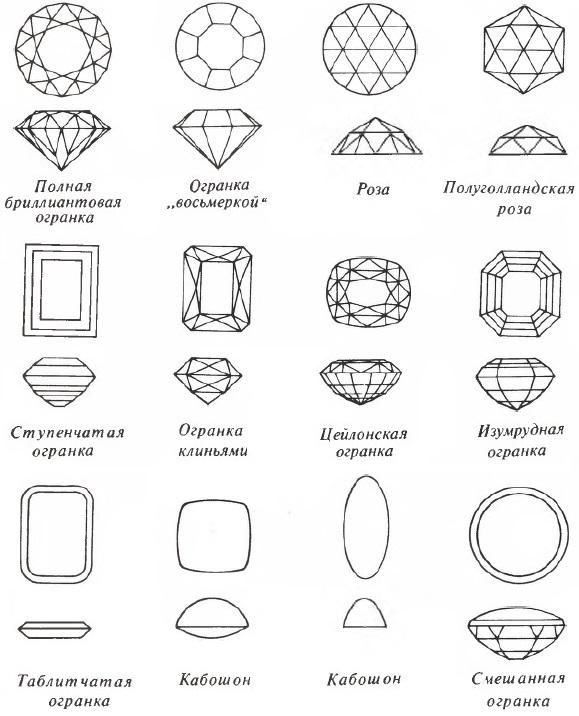 Огранка бриллиантов виды